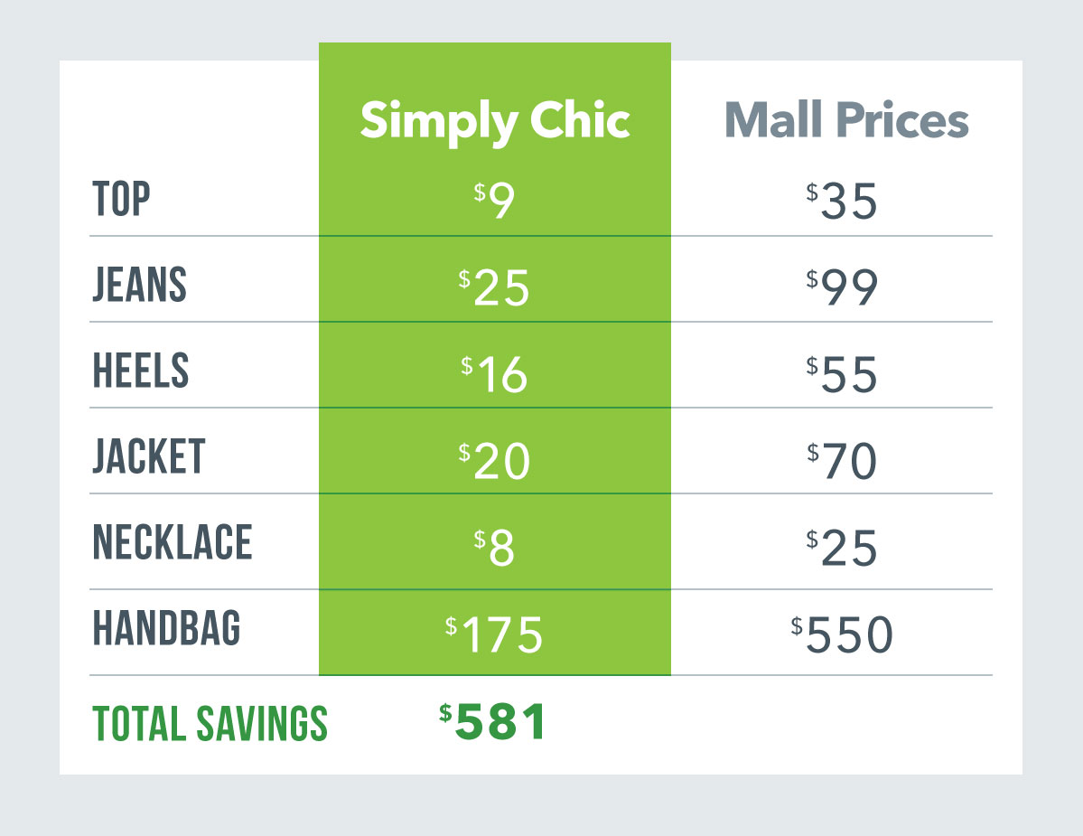 Mall Price vs Simply Chic
